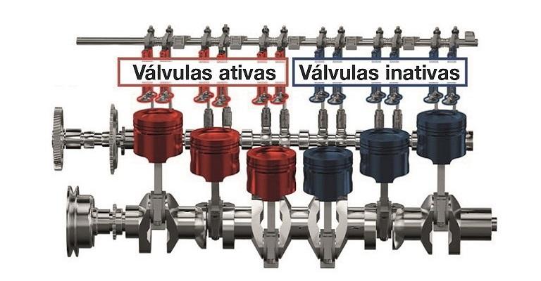 Tecnologia que desativa cilindros pode fazer motor diesel ser mais econômico e menos poluente